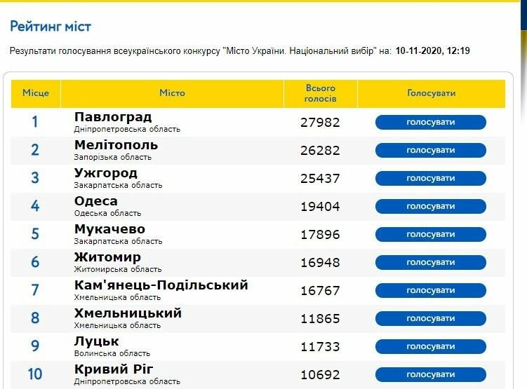 Мелитополь может стать лучшим городом Украины, фото-1