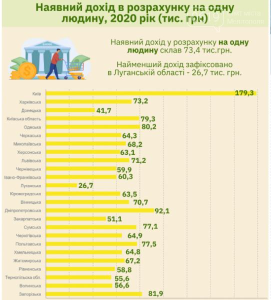 Где в Украине самые высокие зарплаты и какова средняя по Запорожской области?, фото-1