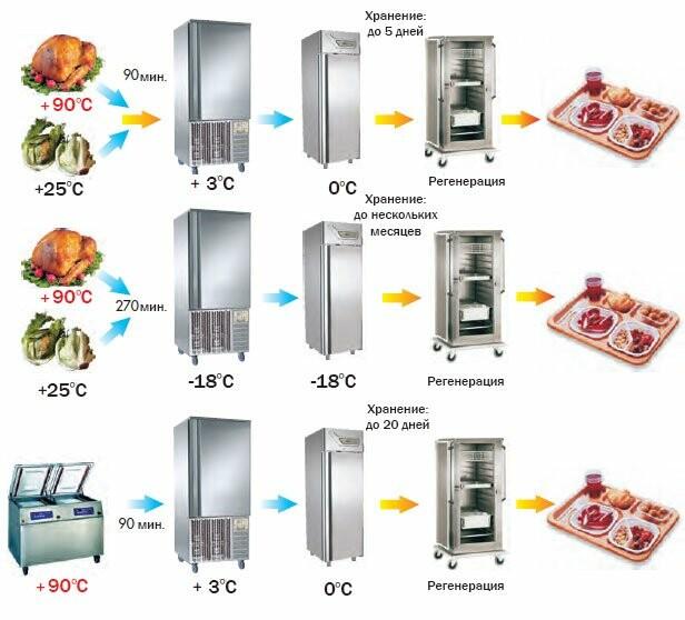Безопасное хранение продуктов: как использовать вакууматор в быту?, фото-1