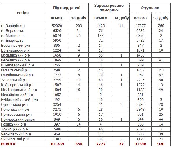 COVID-19: в Запорожской области 350 случаев, в Мелитополе - 22, фото-1