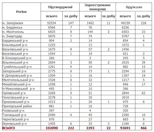 В Мелитополе 12 случаев коронавируса и 2 смерти от инфекции, фото-1