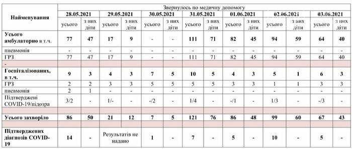 COVID-19 атакует: в Запорожской области 230 случаев за сутки, сколько в Мелитополе?, фото-1