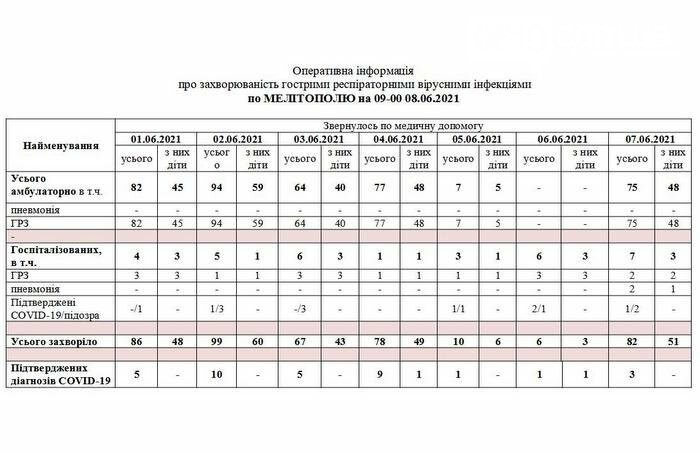 За сутки в Запорожской области 6 смертей от коронавируса, из них 2 - в Мелитополе, фото-2