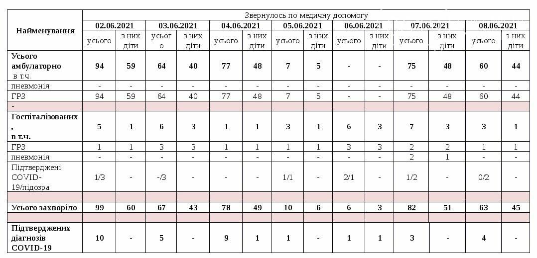 Коронавирусные цифры дня: в Мелитополе 4 новых случая и 3 смерти от инфекции, фото-2