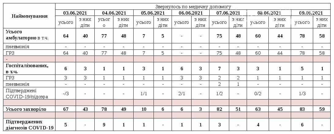 COVID-19: в Мелитополе 6 новых случаев и 3 смерти от инфекции, фото-2