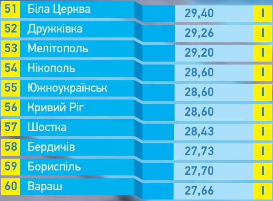 В рейтинге прозрачности Бердянск обогнал Мелитополь и Запорожье , фото-2