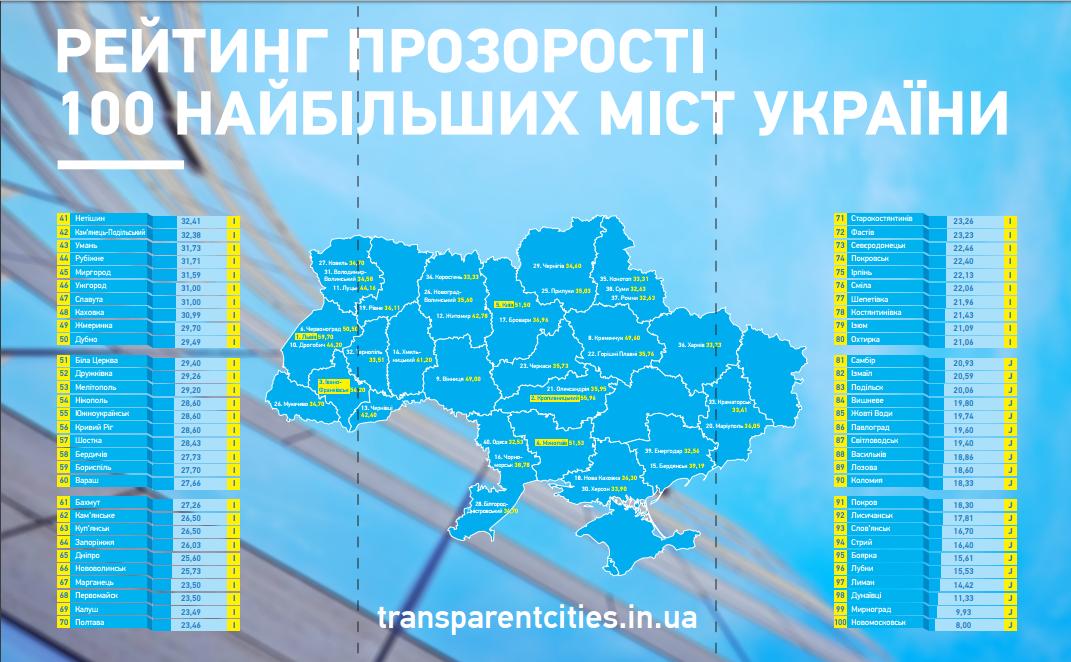 В рейтинге прозрачности Бердянск обогнал Мелитополь и Запорожье , фото-1
