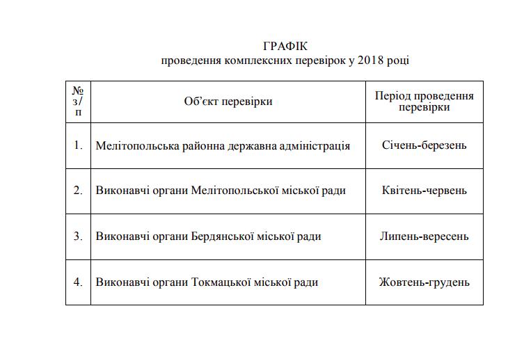 Губернатор Запорожской области проверит работу Мелитопольской мэрии и райгосадминистрации, фото-1