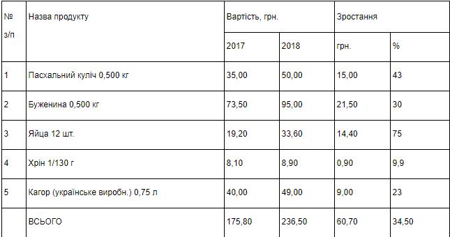 """В Мелитопольском горсовете посчитали цену """"стандартной"""" пасхальной корзины, фото-1"""