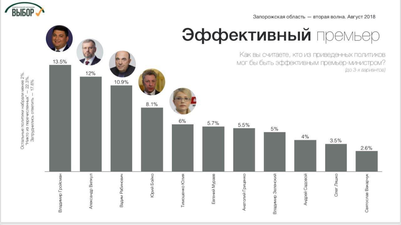«Оппозиционный блок» и «За життя» остаются лидерами симпатий в Запорожской области, - социологи, фото-4