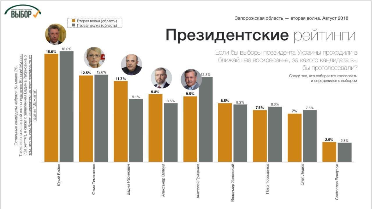 «Оппозиционный блок» и «За життя» остаются лидерами симпатий в Запорожской области, - социологи, фото-2