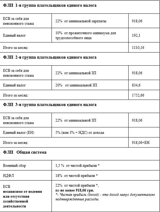 Сколько будут платить мелитопольские предприниматели в новом году, фото-1