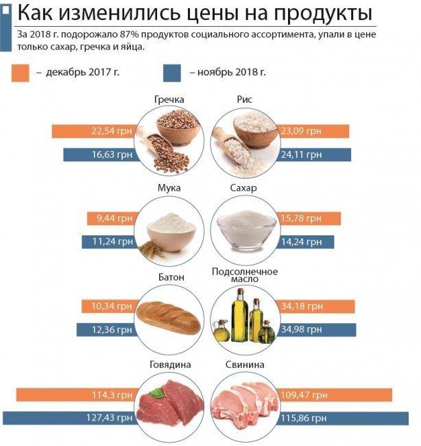 """Цены на продукты в Украине: как они выросли за 2018 год, фото-1, Иллюстрация сайта """"Сегодня""""."""