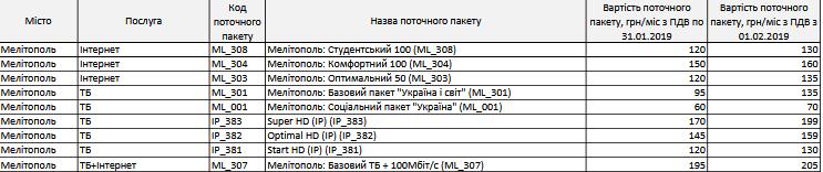 """""""Воля"""" снова повысила цены на пакеты своих услуг в Мелитополе, фото-1"""