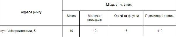 На мелитопольских рынках есть свободные места , фото-2
