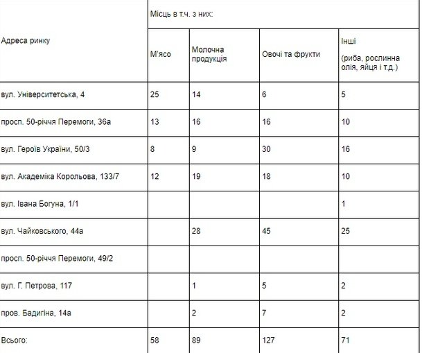 На мелитопольских рынках есть свободные места , фото-1