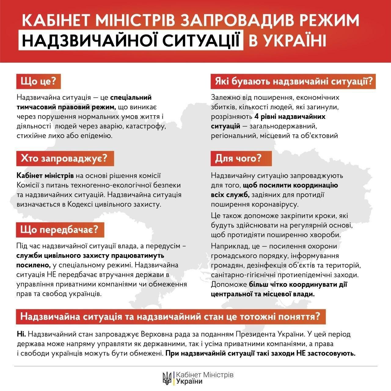 По всій Україні введено режим надзвичайної ситуації, фото-1