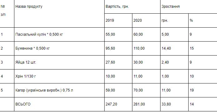 Скільки коштує великодній кошик для мелітопольців, фото-1