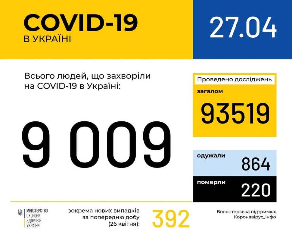 В Україні на коронавірус захворіло 9000 осіб, фото-1