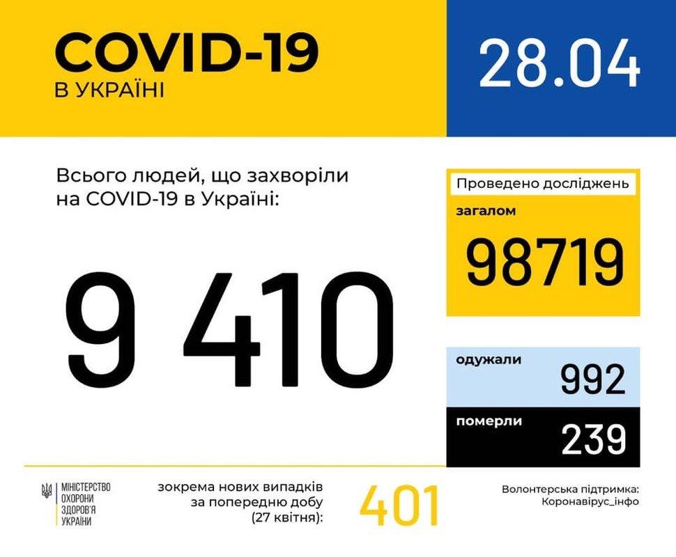 Коронавірус продовжує ширитися Україною, фото-1