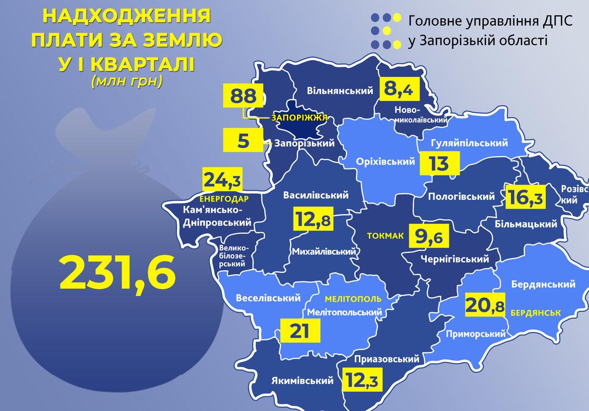 Бюджет Мелітопольщини отримав більше 20 мільйонів податку за землю, фото-1