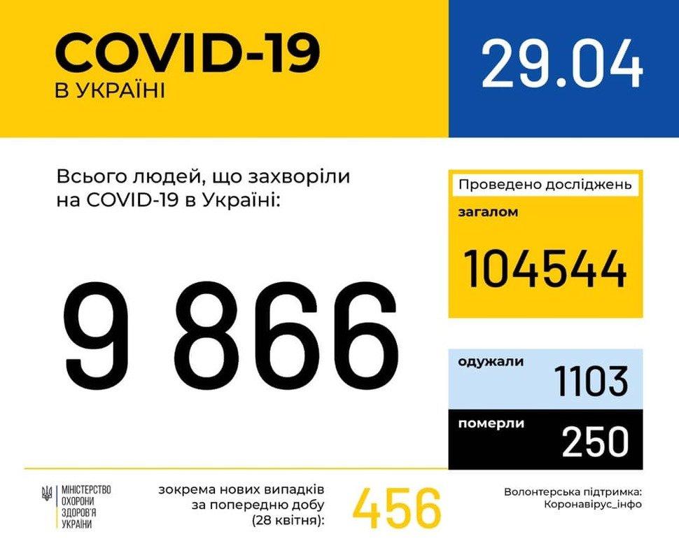 В Україні підтвердили 9866 випадків COVID-19, фото-1