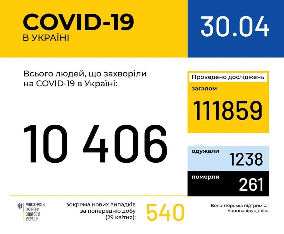 Кількість хворих на коронавірус в Україні перевищила 10 тисяч, фото-1