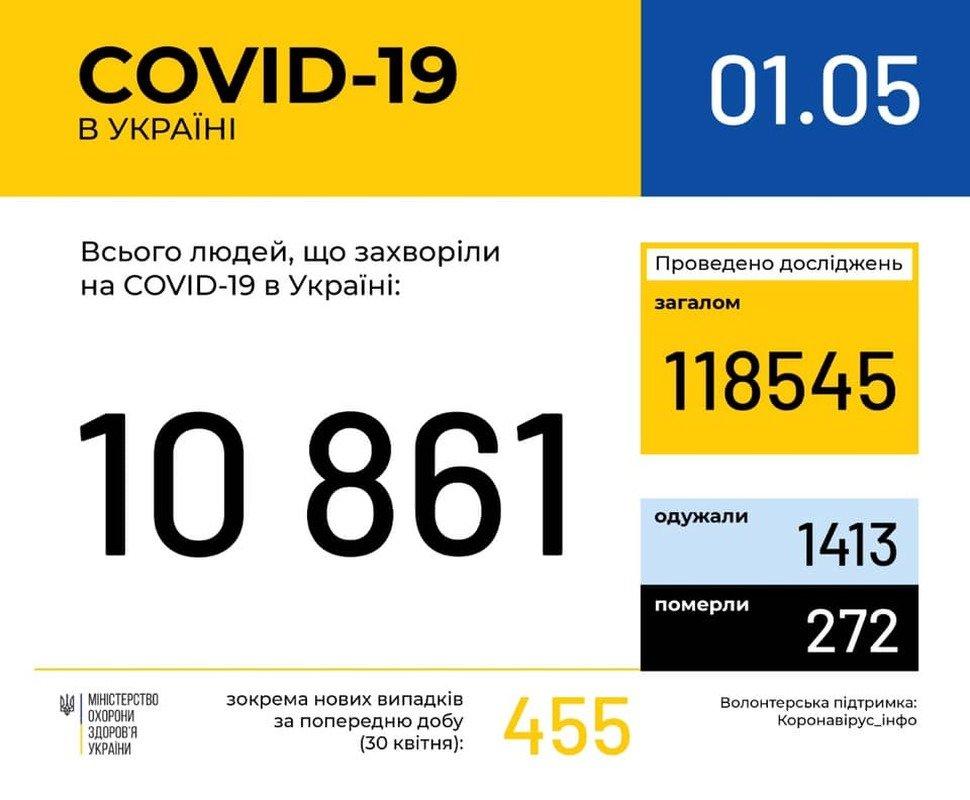 В Україні збільшується кількість хворих на коронавірус, фото-1
