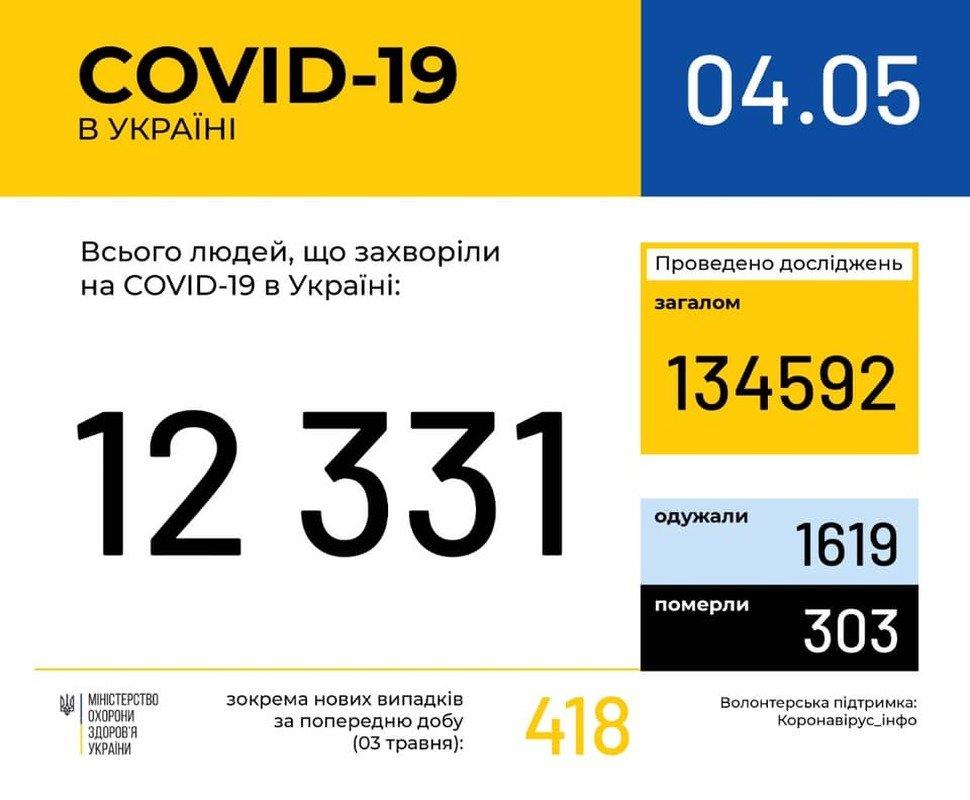 В Україні кількість хворих на коронавірус перевищила 12 тисяч, фото-1