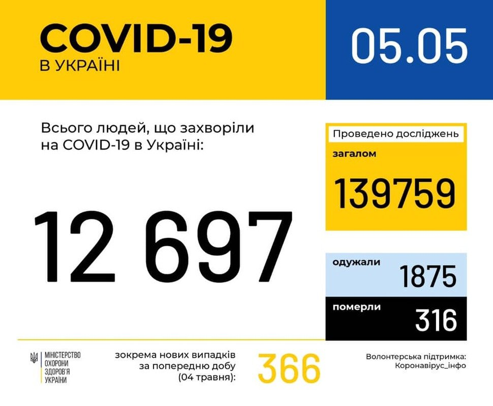 В Україні за добу зафіксовано 366 нових випадків COVID-19, фото-1