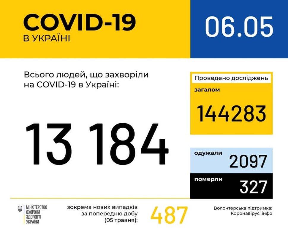 Кількість хворих на COVID-19 в Україні перевищила 13 тисяч, фото-1
