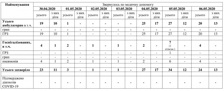 Мелитополь неделю без новых случаев COVID-19, фото-1