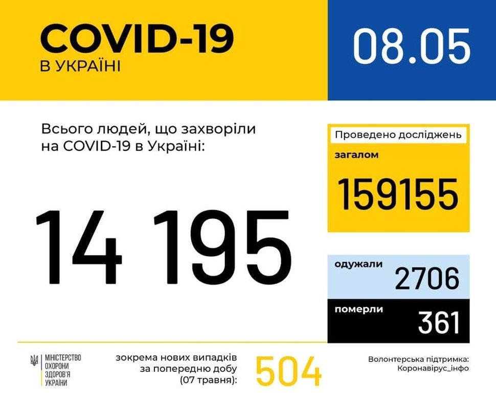 В Україні кількість хворих на коронавірус перевищила 14 тисяч, фото-1