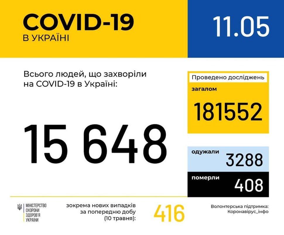 В Україні 15 648 лабораторно підтверджених випадків COVID-19, фото-1