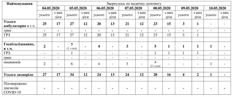 В Мелітополі у вихідні не реєстрували нових випадків COVID-19, фото-1