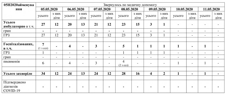 В Мелитополе новых случаев COVID-19 нет, фото-1