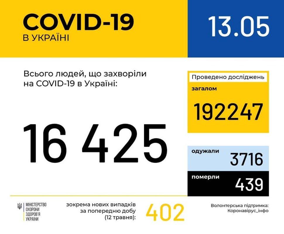 Останні данні про COVID-19 в Україні, фото-1