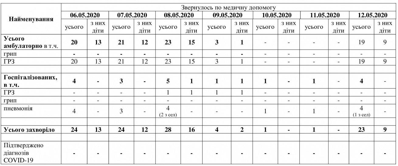 В Мелитополе не установлено новых случаев коронавирусной инфекции, фото-1