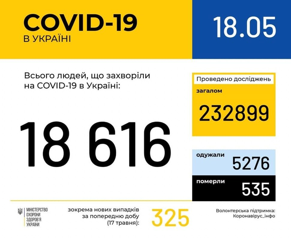 В Україні зафіксовано 18616 випадків коронавірусної хвороби, фото-1
