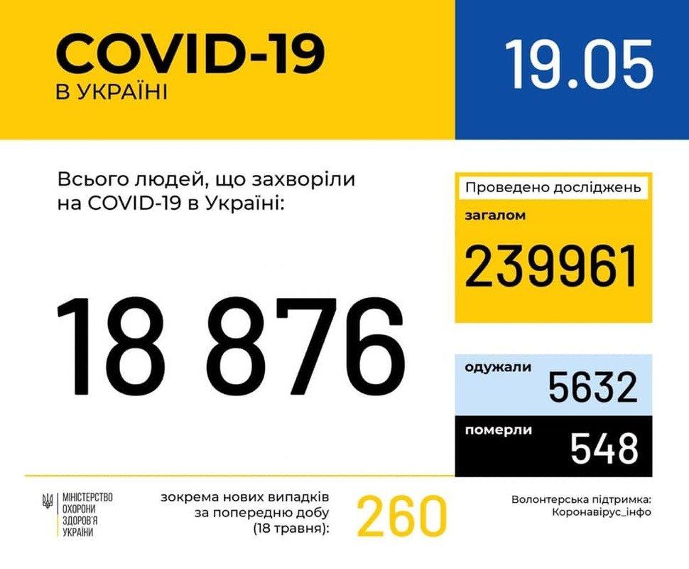 В Україні за добу зафіксували 260 нових випадків COVID-19, фото-1