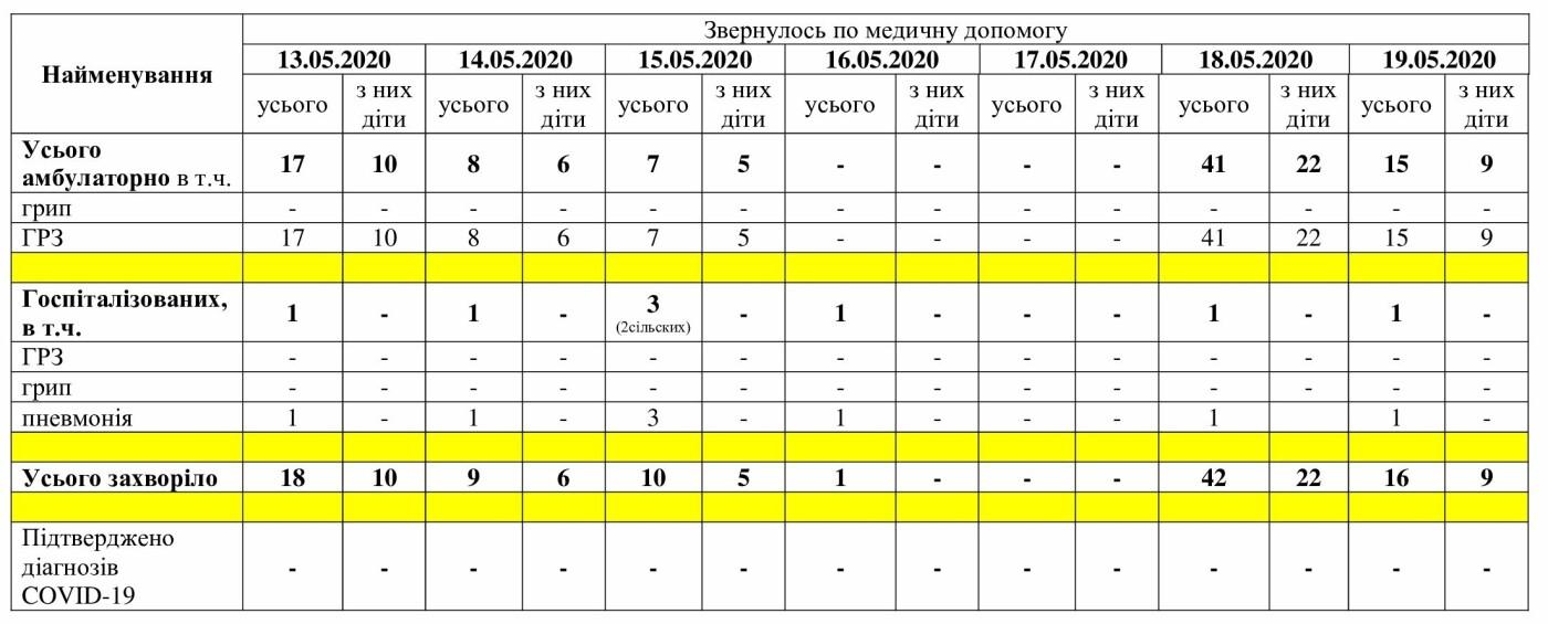 Мелитополь 20 дней без новых случаев коронавируса, фото-1