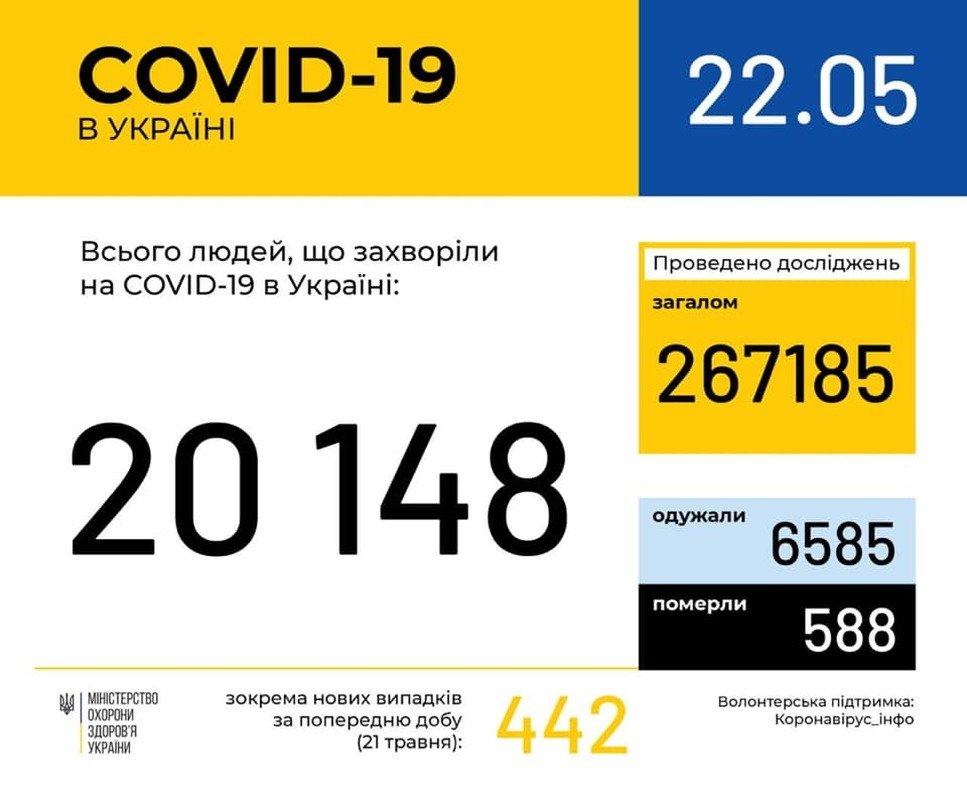 В Україні кількість хворих на коронавірус перевищила 20 тисяч, фото-1