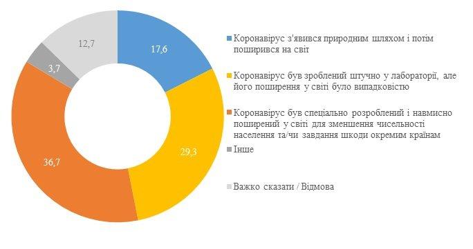 Украинцы убеждены, что коронавирус придумали специально, фото-1