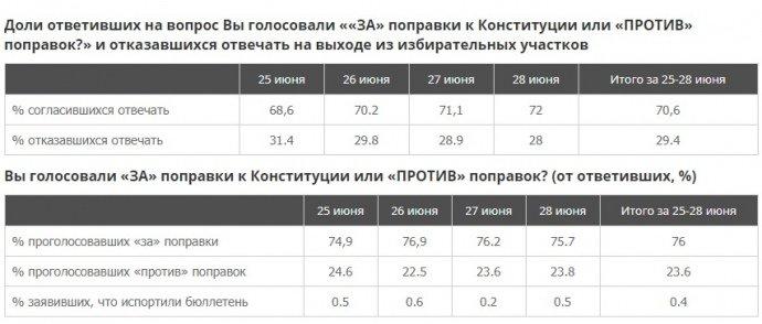 «Вечный царь». В РФ 76 % людей проголосовали за изменения в Конституции, фото-1