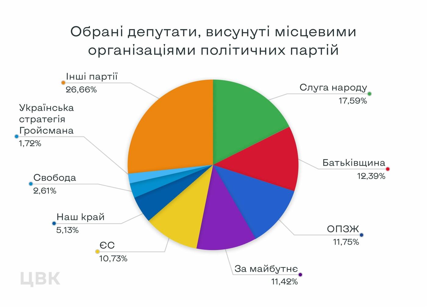 ЦИК обнародовала данные о процентном соотношении политических партий, победивших на местных выборах-2020, фото-1