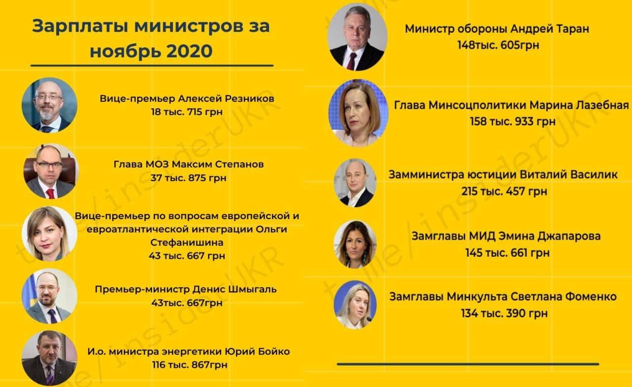 Зарплаты министров Украины за ноябрь, фото-1