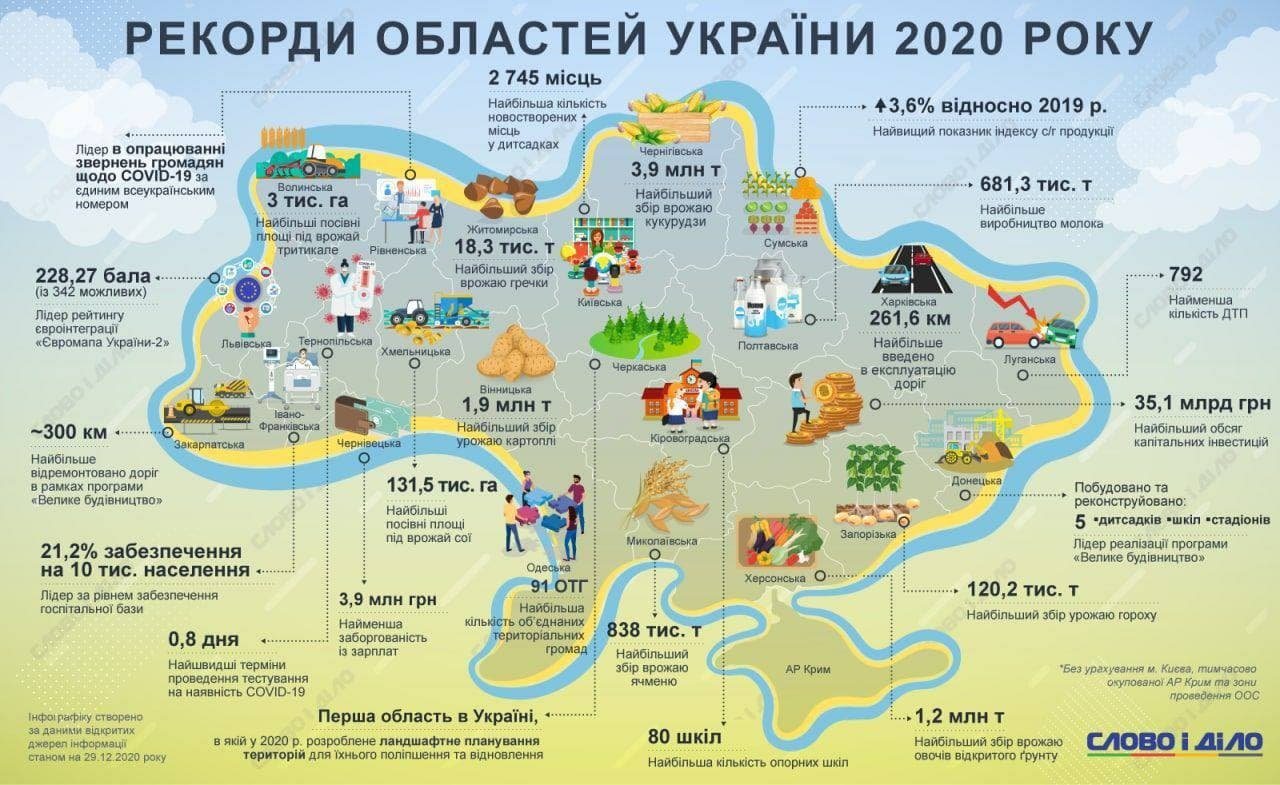 Чем отличилась Запорожская область: рекорды областей в 2020 году, фото-1