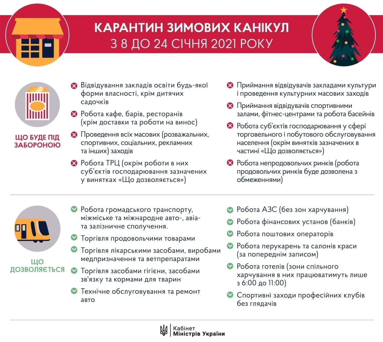 Январский локдаун в Украине: что запрещается с 8 по 24 января, фото-1
